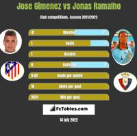 Jose Gimenez vs Jonas Ramalho h2h player stats