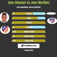 Jose Gimenez vs Jose Martinez h2h player stats