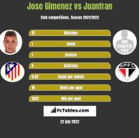 Jose Gimenez vs Juanfran h2h player stats