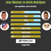 Jose Gimenez vs Kevin Rodrigues h2h player stats