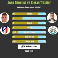Jose Gimenez vs Kieran Trippier h2h player stats