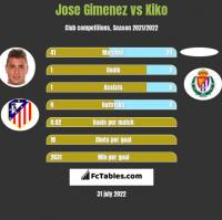 Jose Gimenez vs Kiko h2h player stats