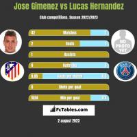 Jose Gimenez vs Lucas Hernandez h2h player stats
