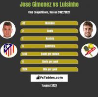 Jose Gimenez vs Luisinho h2h player stats