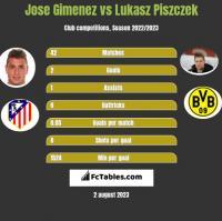 Jose Gimenez vs Lukasz Piszczek h2h player stats