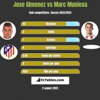 Jose Gimenez vs Marc Muniesa h2h player stats