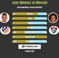 Jose Gimenez vs Marcelo h2h player stats