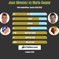 Jose Gimenez vs Mario Gaspar h2h player stats