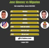 Jose Gimenez vs Miguelon h2h player stats