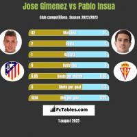 Jose Gimenez vs Pablo Insua h2h player stats