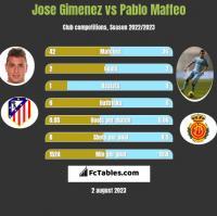 Jose Gimenez vs Pablo Maffeo h2h player stats