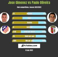 Jose Gimenez vs Paulo Oliveira h2h player stats