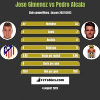Jose Gimenez vs Pedro Alcala h2h player stats