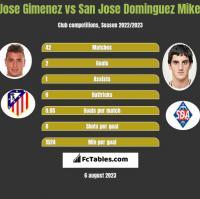 Jose Gimenez vs San Jose Dominguez Mikel h2h player stats