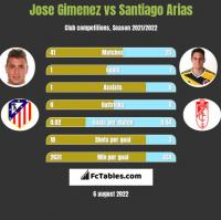 Jose Gimenez vs Santiago Arias h2h player stats