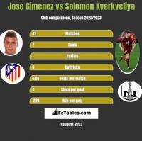 Jose Gimenez vs Solomon Kverkveliya h2h player stats