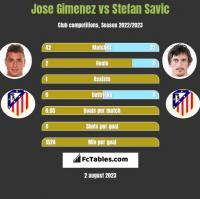 Jose Gimenez vs Stefan Savić h2h player stats