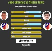 Jose Gimenez vs Stefan Savic h2h player stats