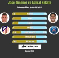 Jose Gimenez vs Achraf Hakimi h2h player stats