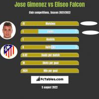 Jose Gimenez vs Eliseo Falcon h2h player stats