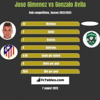 Jose Gimenez vs Gonzalo Avila h2h player stats