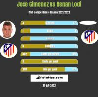 Jose Gimenez vs Renan Lodi h2h player stats