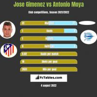 Jose Gimenez vs Antonio Moya h2h player stats