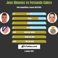 Jose Gimenez vs Fernando Calero h2h player stats
