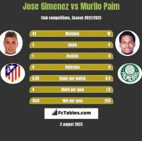 Jose Gimenez vs Murilo Paim h2h player stats