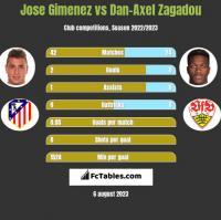 Jose Gimenez vs Dan-Axel Zagadou h2h player stats