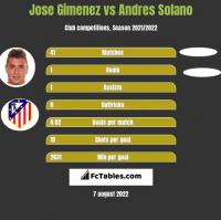 Jose Gimenez vs Andres Solano h2h player stats