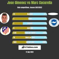 Jose Gimenez vs Marc Cucurella h2h player stats