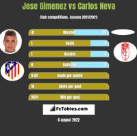 Jose Gimenez vs Carlos Neva h2h player stats