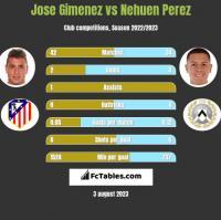Jose Gimenez vs Nehuen Perez h2h player stats