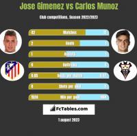 Jose Gimenez vs Carlos Munoz h2h player stats