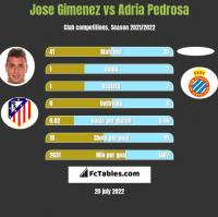 Jose Gimenez vs Adria Pedrosa h2h player stats