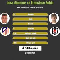 Jose Gimenez vs Francisco Rubio h2h player stats