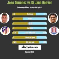 Jose Gimenez vs Ki-Jana Hoever h2h player stats