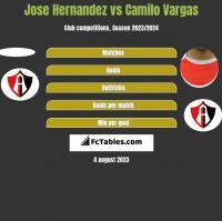 Jose Hernandez vs Camilo Vargas h2h player stats