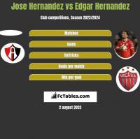 Jose Hernandez vs Edgar Hernandez h2h player stats