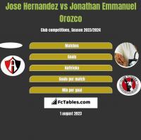 Jose Hernandez vs Jonathan Emmanuel Orozco h2h player stats
