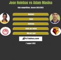 Jose Holebas vs Adam Masina h2h player stats