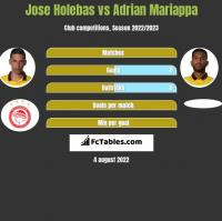 Jose Holebas vs Adrian Mariappa h2h player stats