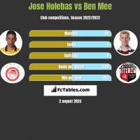 Jose Holebas vs Ben Mee h2h player stats
