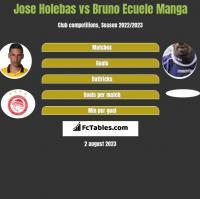 Jose Holebas vs Bruno Ecuele Manga h2h player stats