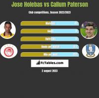 Jose Holebas vs Callum Paterson h2h player stats