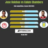 Jose Holebas vs Calum Chambers h2h player stats