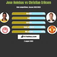 Jose Holebas vs Christian Eriksen h2h player stats