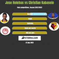 Jose Holebas vs Christian Kabasele h2h player stats