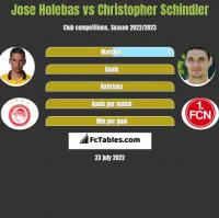 Jose Holebas vs Christopher Schindler h2h player stats